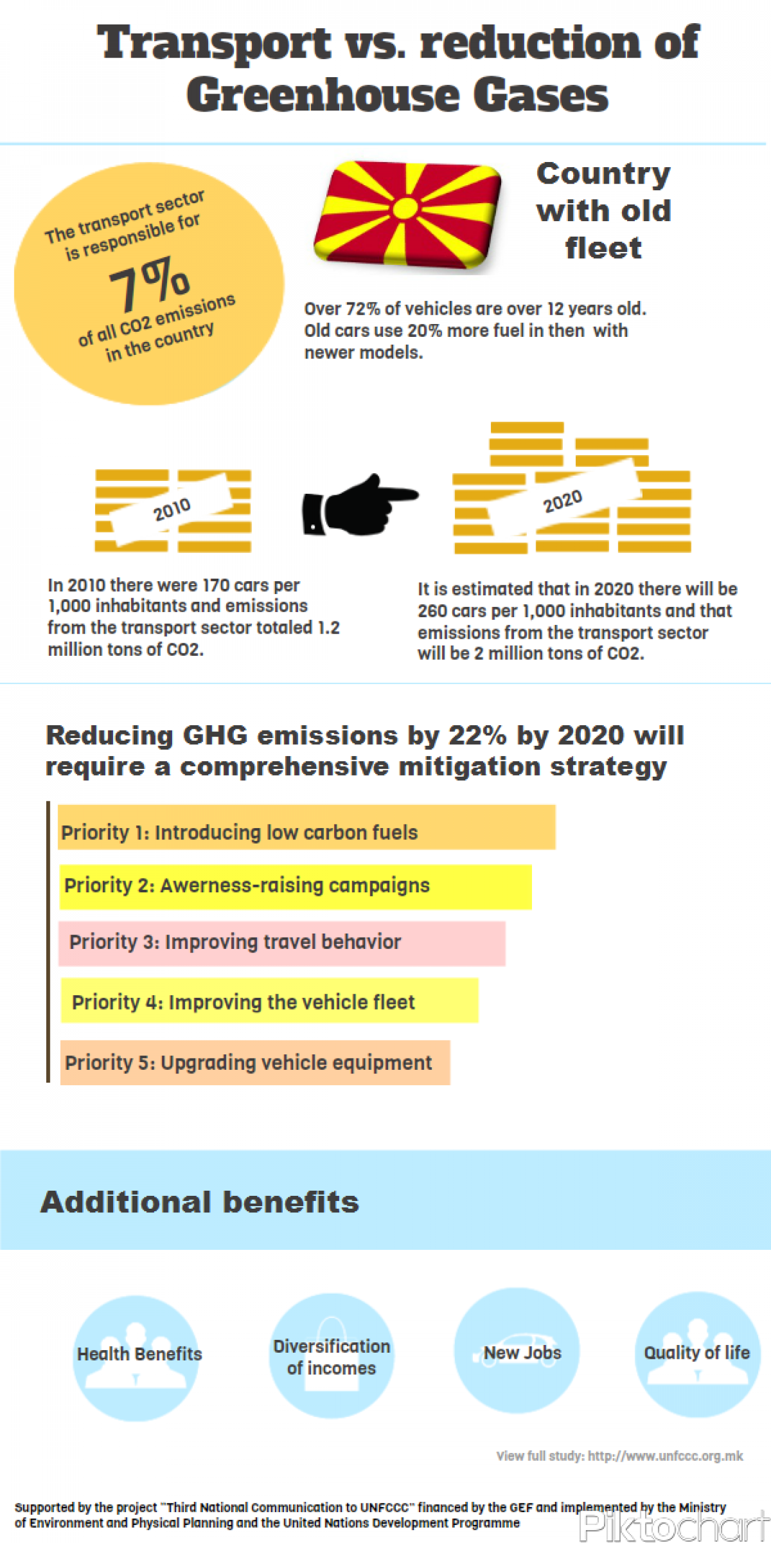 Transport vs. reduction of Greenhouse Gases Infographic