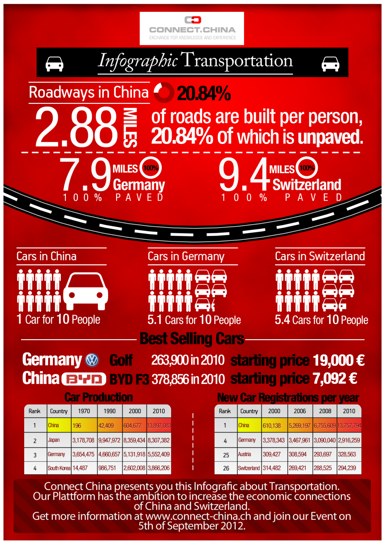 Transportation: China vs. Germany/Switzerland Infographic