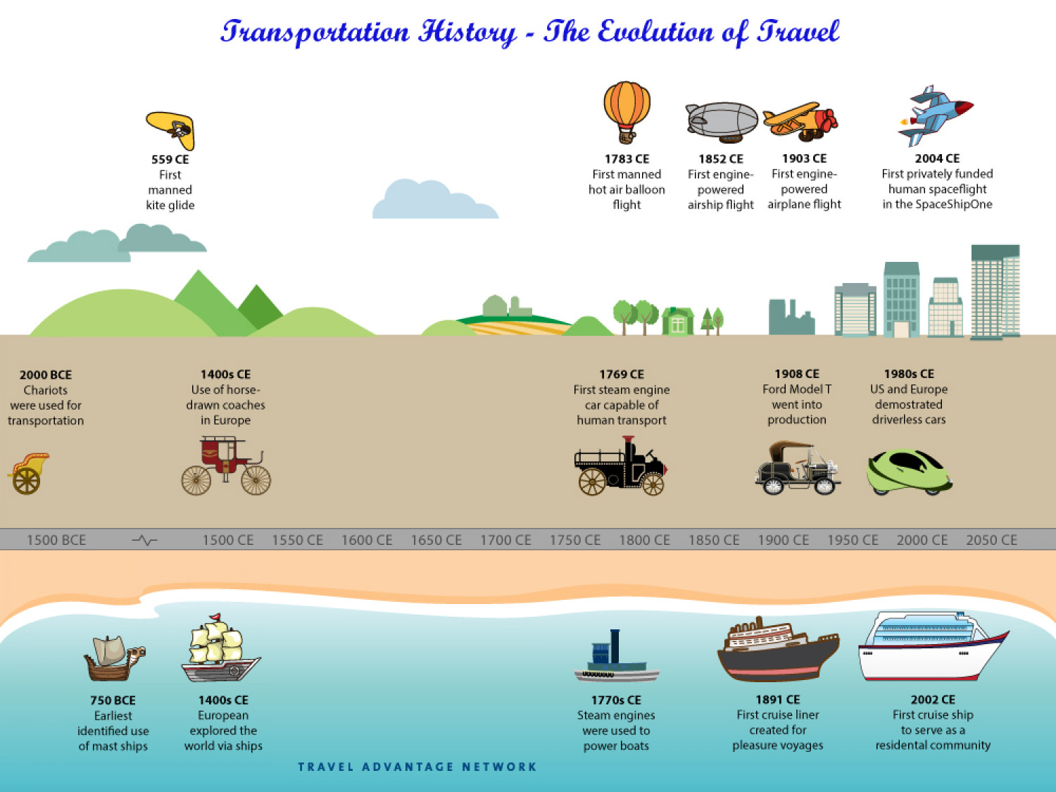 Transportation History – The Evolution of Travel Infographic