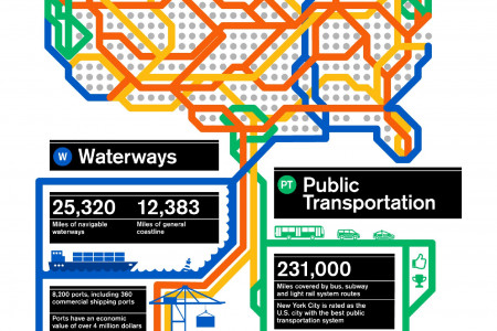 Transportation Infrastructure in the United States Infographic