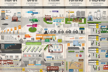 Transportation system in Italy Infographic