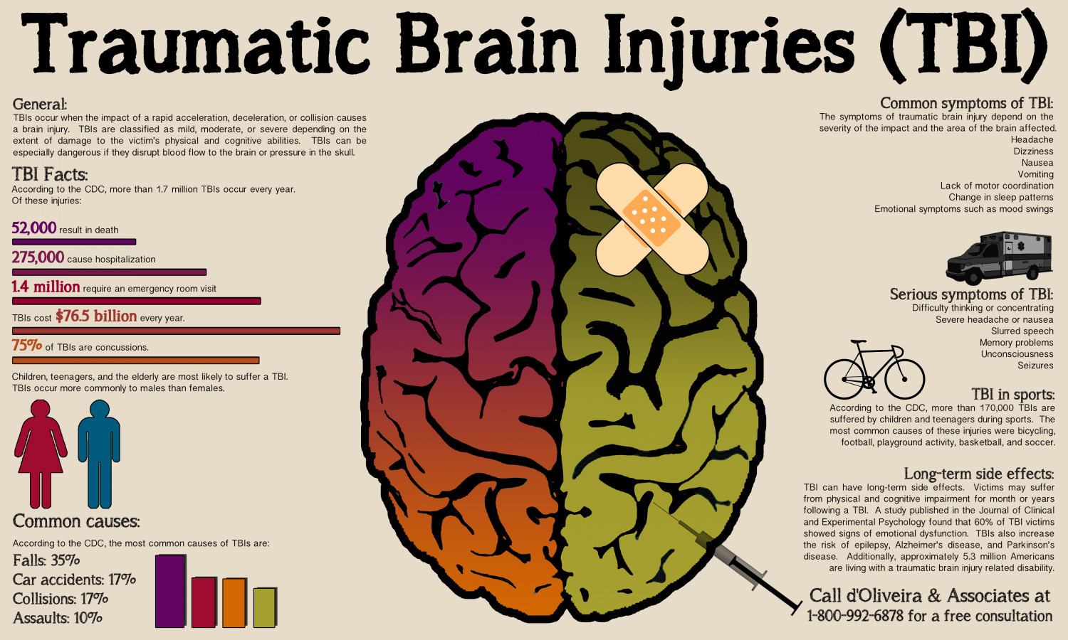 Traumatic Brain Injuries (TBI) Infographic