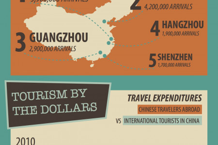 Travel & Tourism in China Infographic