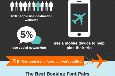 Travel Agency Fonts That Create Local Marketing Success Infographic