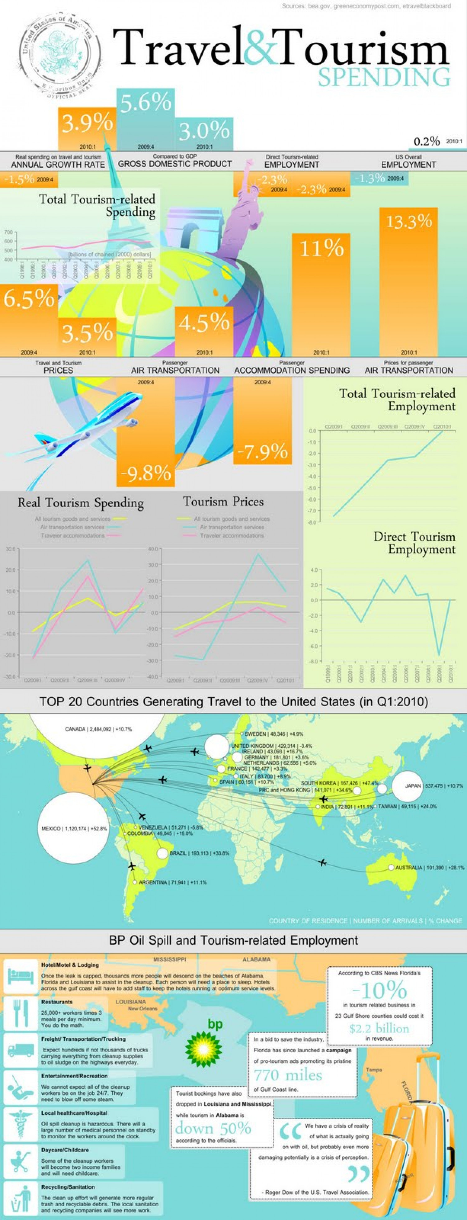 Travel and Tourism Expenditures in America Infographic