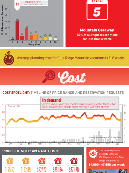 Travel Insights: Blue Ridge Mountains Infographic
