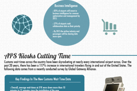 Travel Kiosks Passenger Experience & Airport Trends Infographic