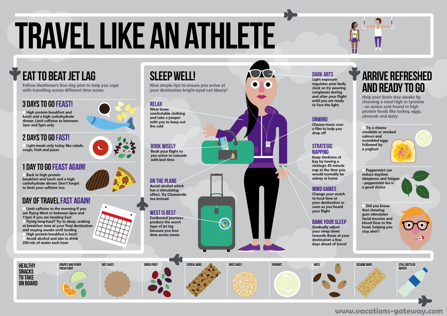 Travel Like An Athlete Infographic