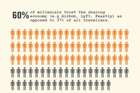 Travel More, Spend Less in the Sharing Economy Infographic