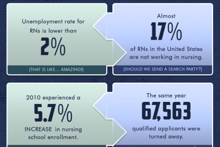 Travel Nursing Jobs Infographic Infographic