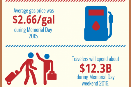 Travel Statistics For Memorial Day Infographic