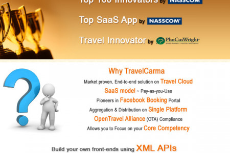 Travel Technology Solutions Infographic