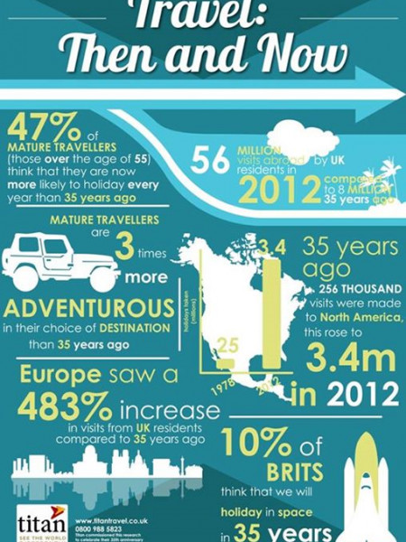 Travel: Then & Now Infographic