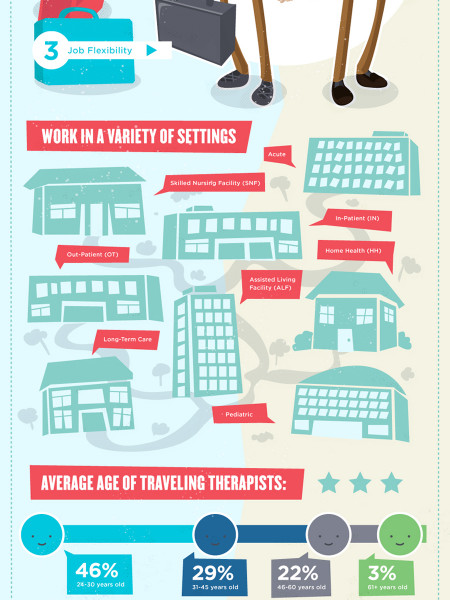 Travel Therapy Jobs vs Perm Therapy Jobs Infographic