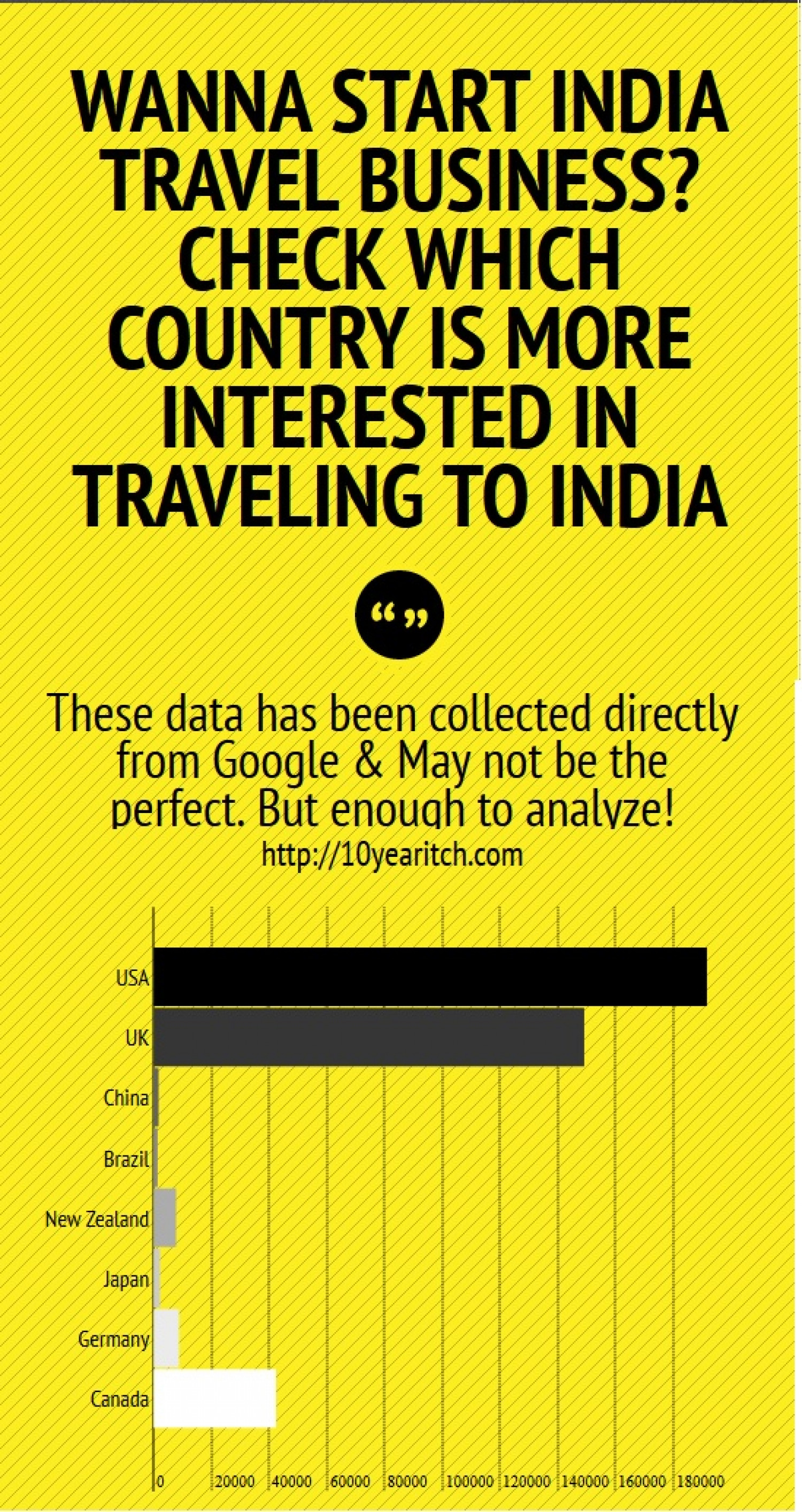Travel to India Infographic