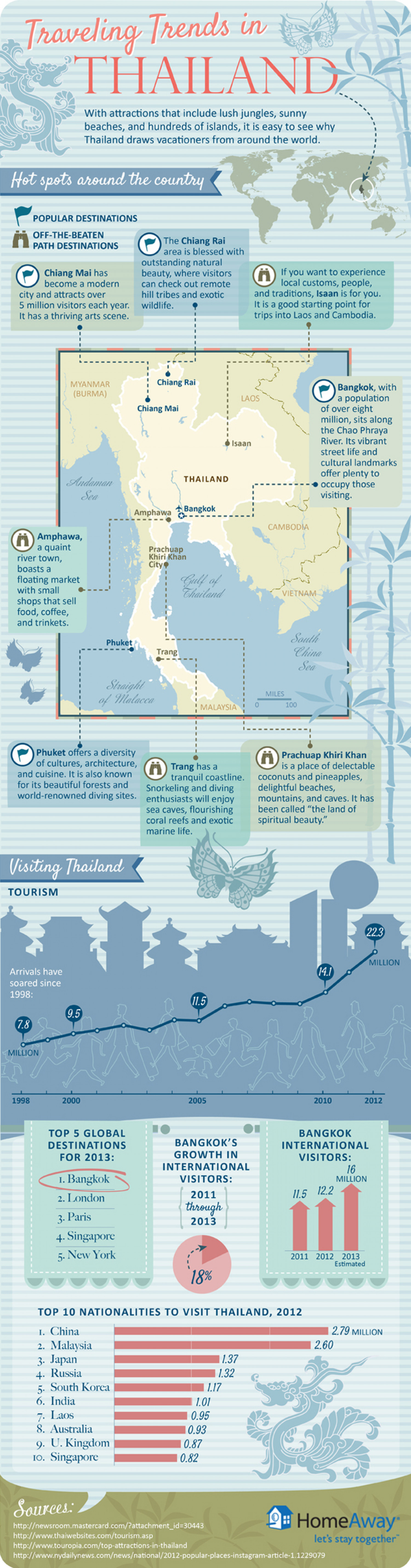 Travel Trends in Thailand Infographic