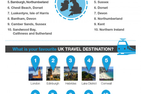 Travel writers reveal their favourite places Infographic
