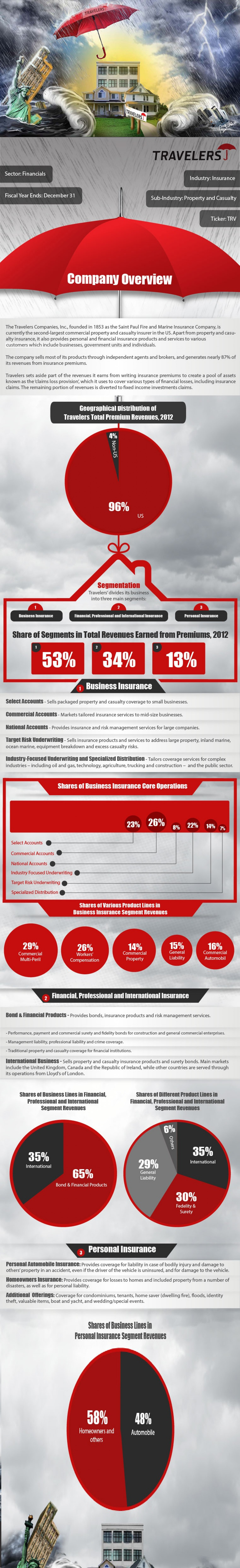Travelers Companies (TRV) Company Description Infographic