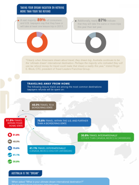 Traveling Taxpayers Take A Vacation with this Year's Tax Refund Infographic