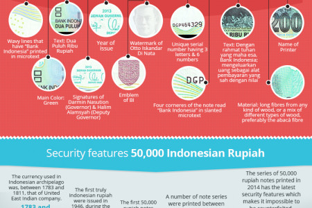 Traveling to Indonesia? Pack this handy Info Graphic to spot fake Currency! Infographic