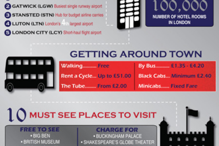 Traveling to the 2012 London Olympics Infographic
