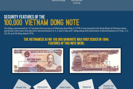 Traveling to Vietnam? Take this Currency Info Graphic with you Infographic