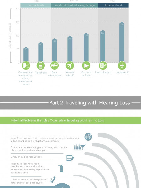 Traveling with Hearing Loss Infographic