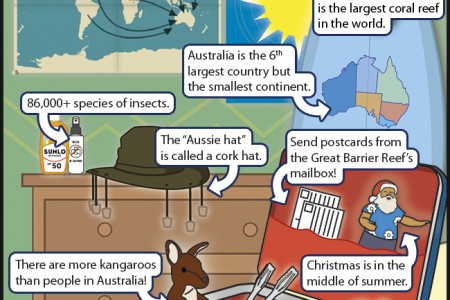 Travelling to Australia Infographic