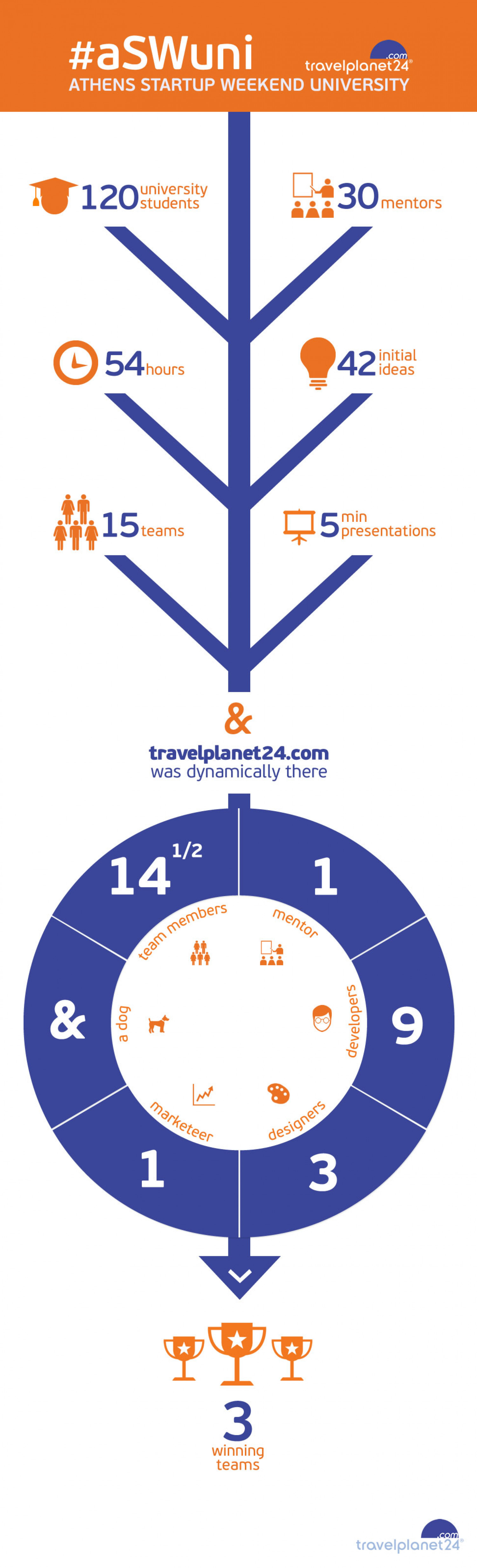 Travelplanet24 & Athens Startup Weekend Infographic
