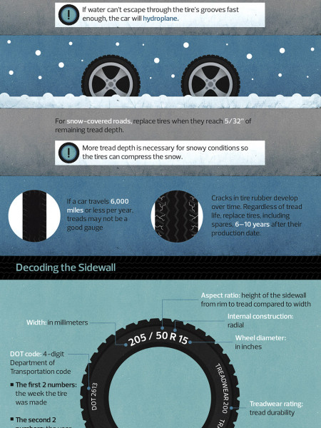 Tread Carefully: Safe Tires Equal a Safe Family Infographic