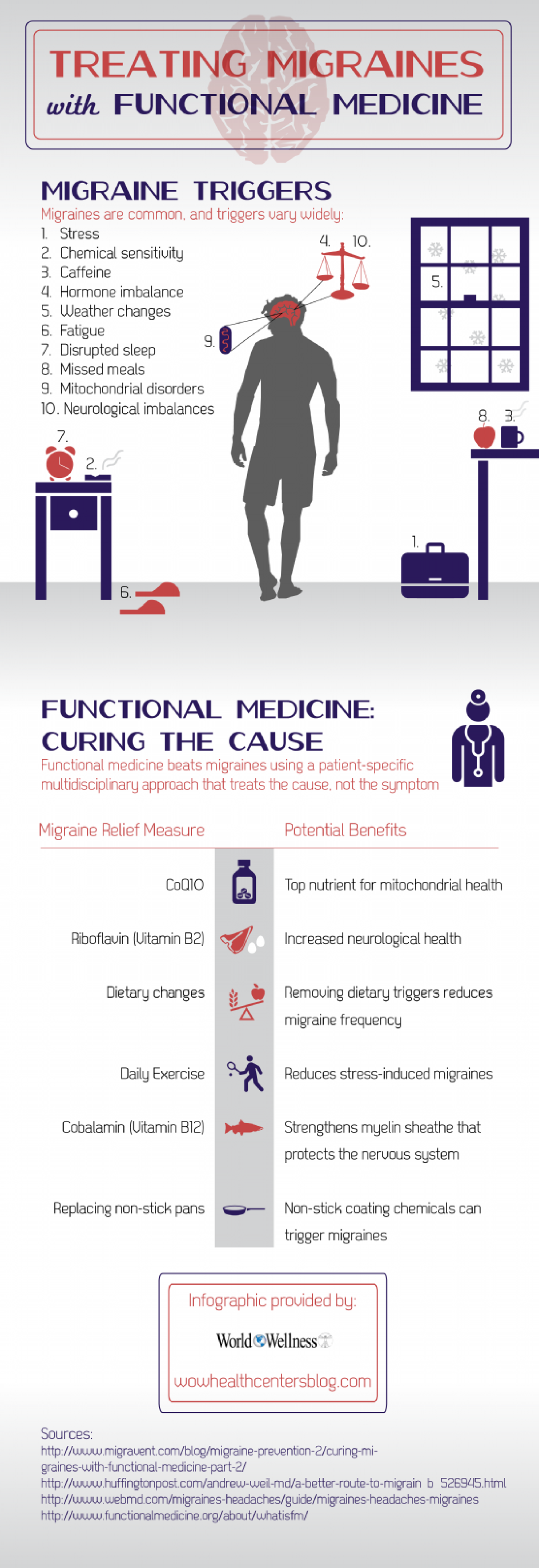 Treating Migraines with Functional Medicine Infographic