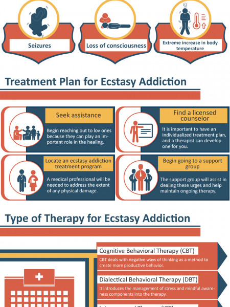 Treatment for Ecstasy Abuse and Addiction | Better Services Rehab Program Infographic