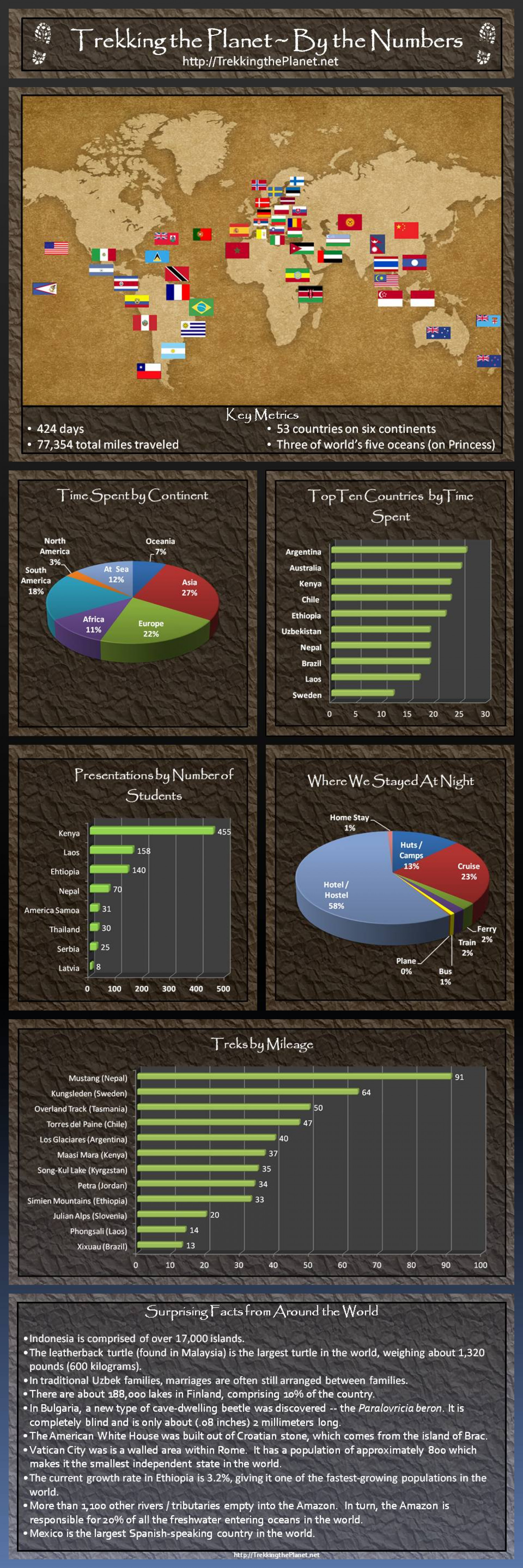 Trekking the Planet - By the Numbers Infographic