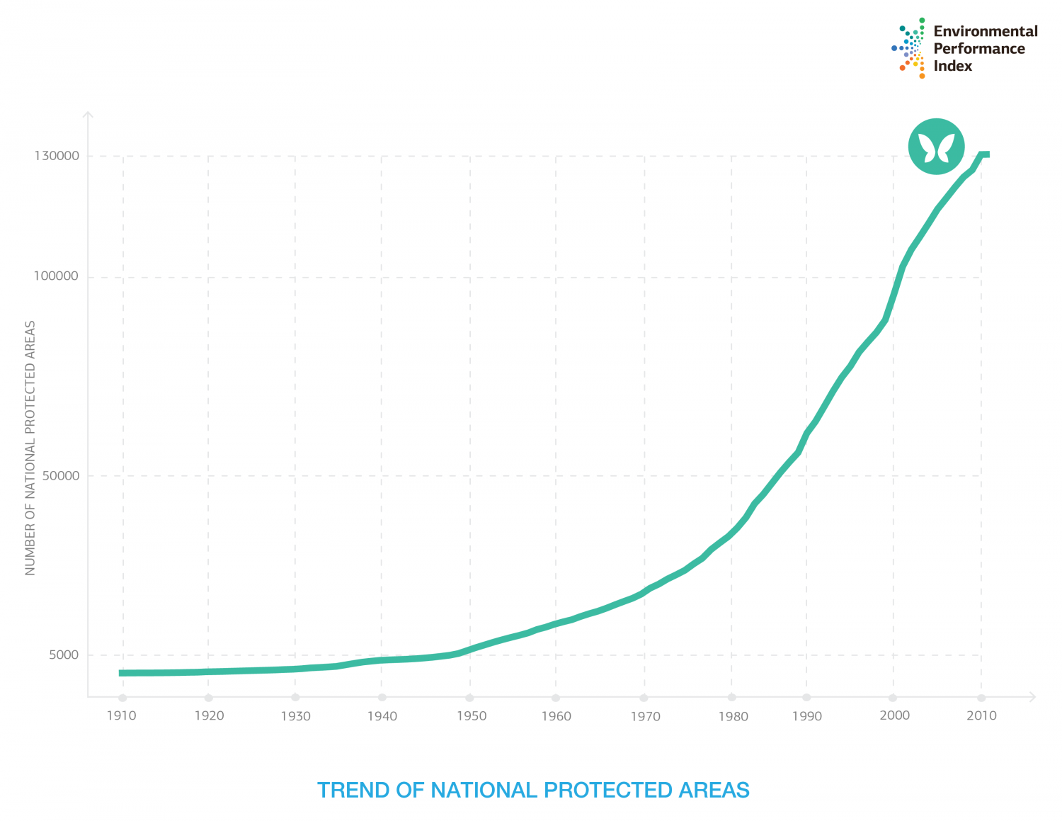 Trend of National Protected Areas Infographic