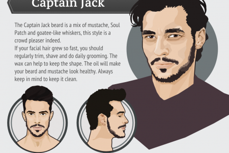 Trendiest Beard Styles for 2015 Infographic