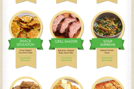 Trending, Top and Best 2013 Recipes  Infographic