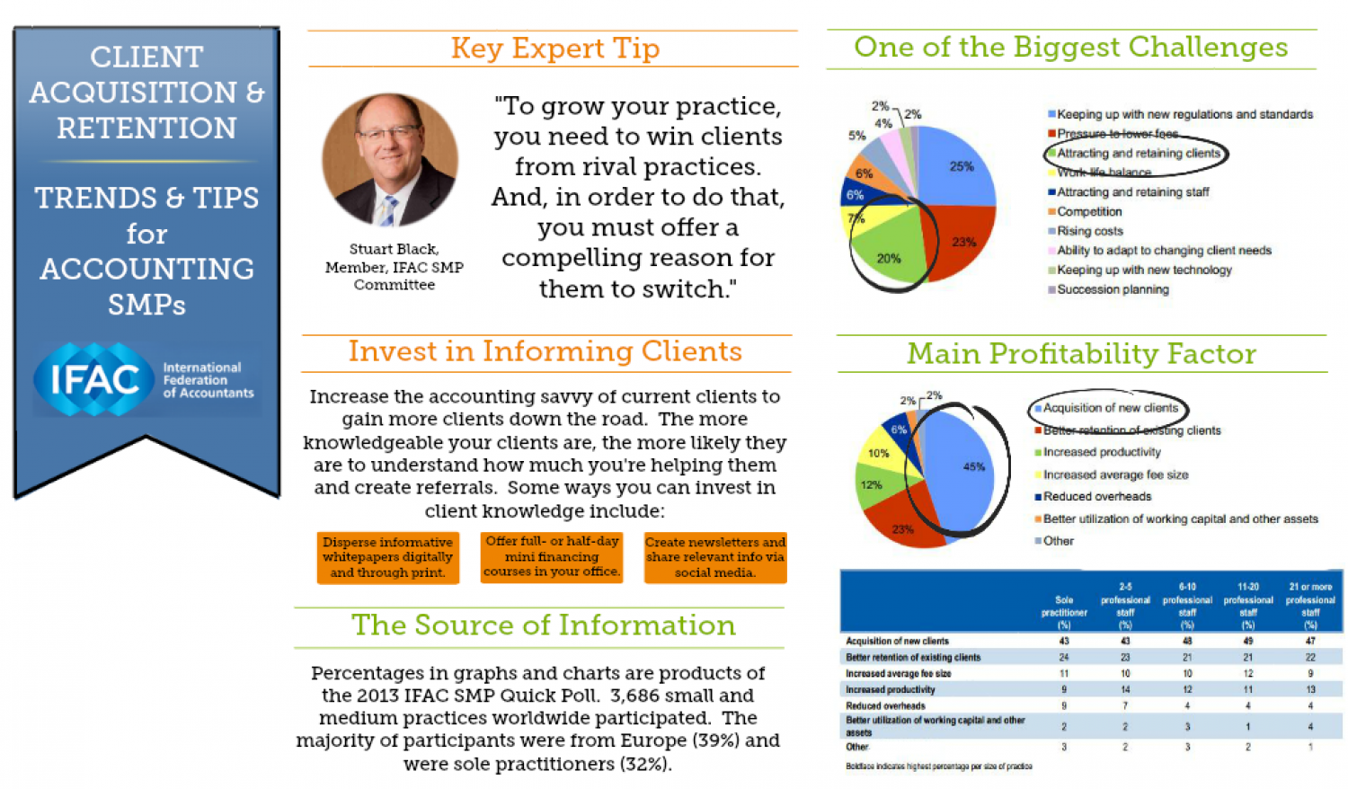 Trends & Tips for Accounting SMPs Infographic