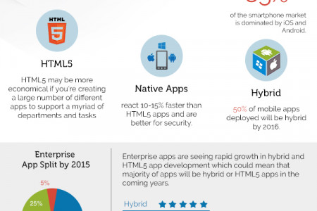 Trends in Business Mobile App Development  Infographic