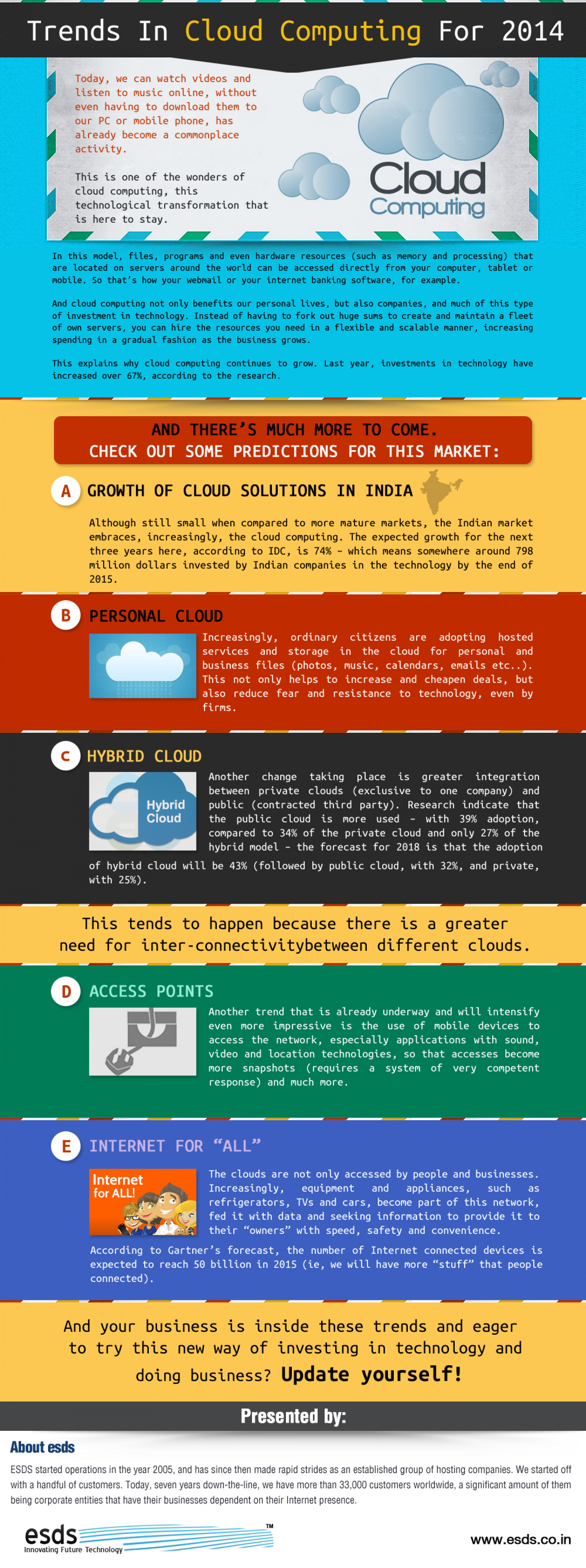 Trends In Cloud Computing For 2014 Infographic
