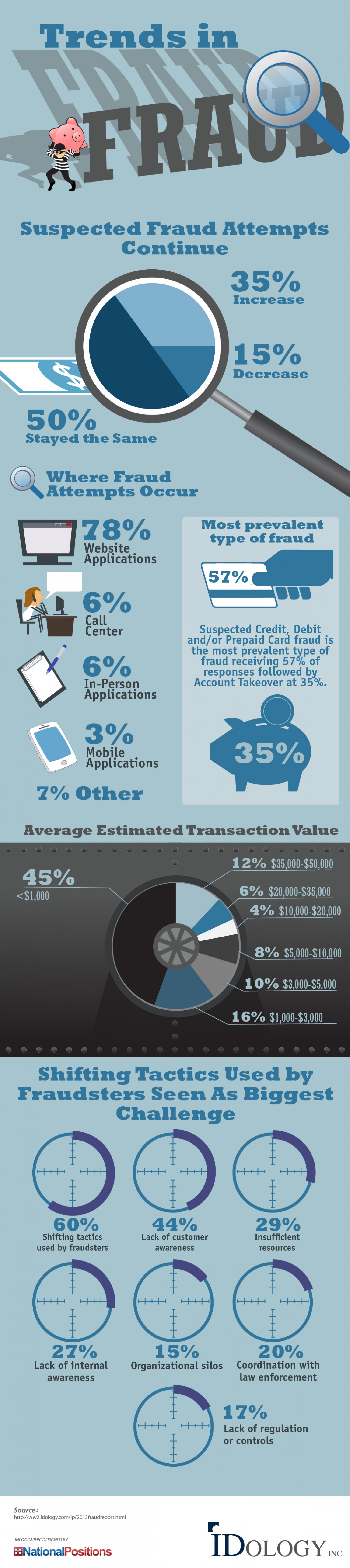 Trends in Fraud Infographic