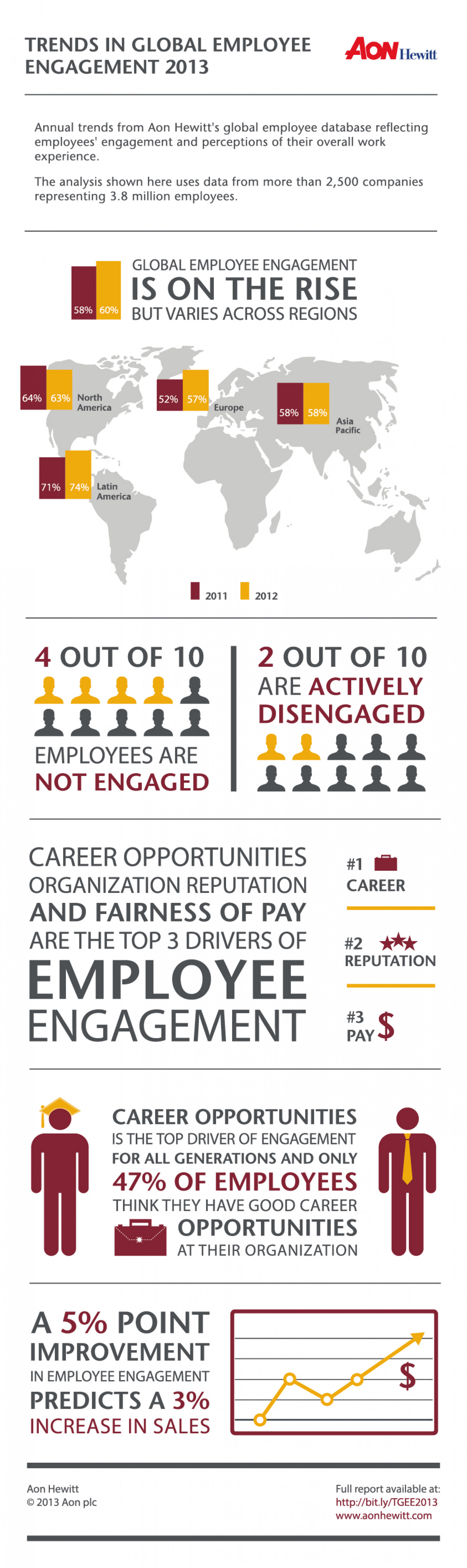 Trends In Global Employee Engagement 2013 Infographic