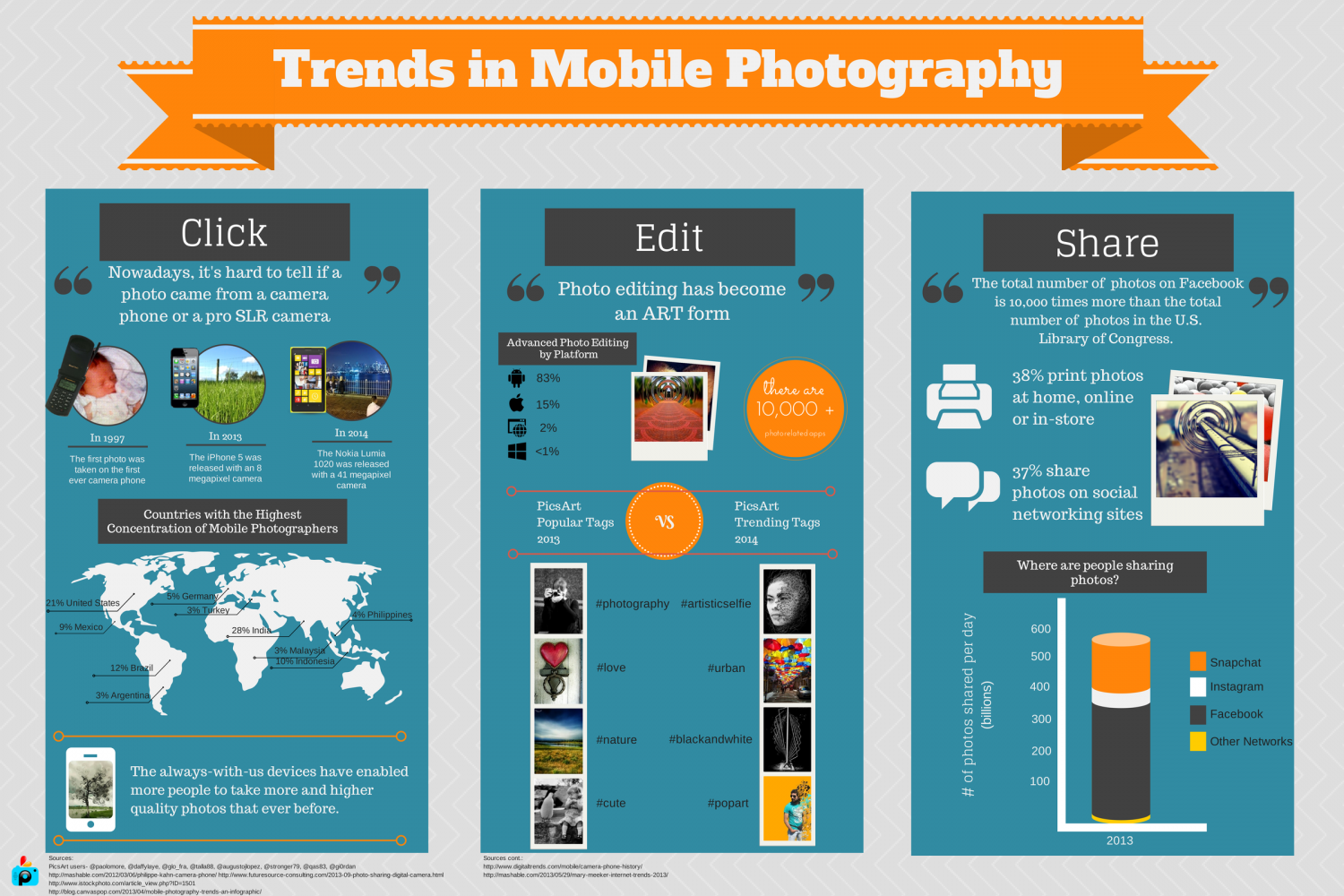 Trends in Mobile Photography Infographic