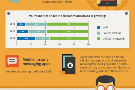 Trends in Mobile VoIP Infographic