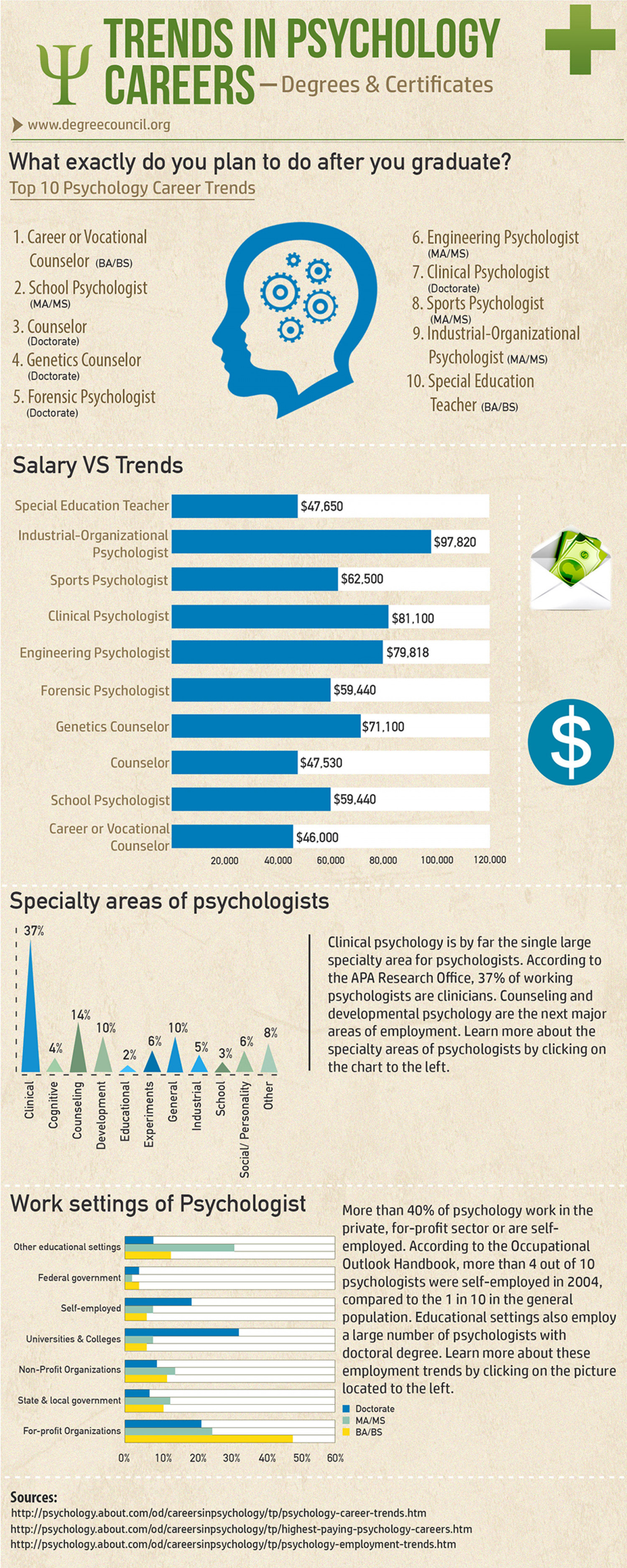 Trends in Psychology Degrees & Certificates Infographic