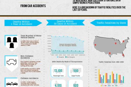 Trends in Wrongful Death from Car Accidents Infographic