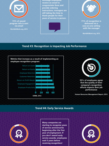 Trends In Years Of Service Awards Programs 2014 Infographic