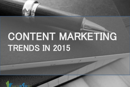 Trends of Content Marketing in 2015 Infographic