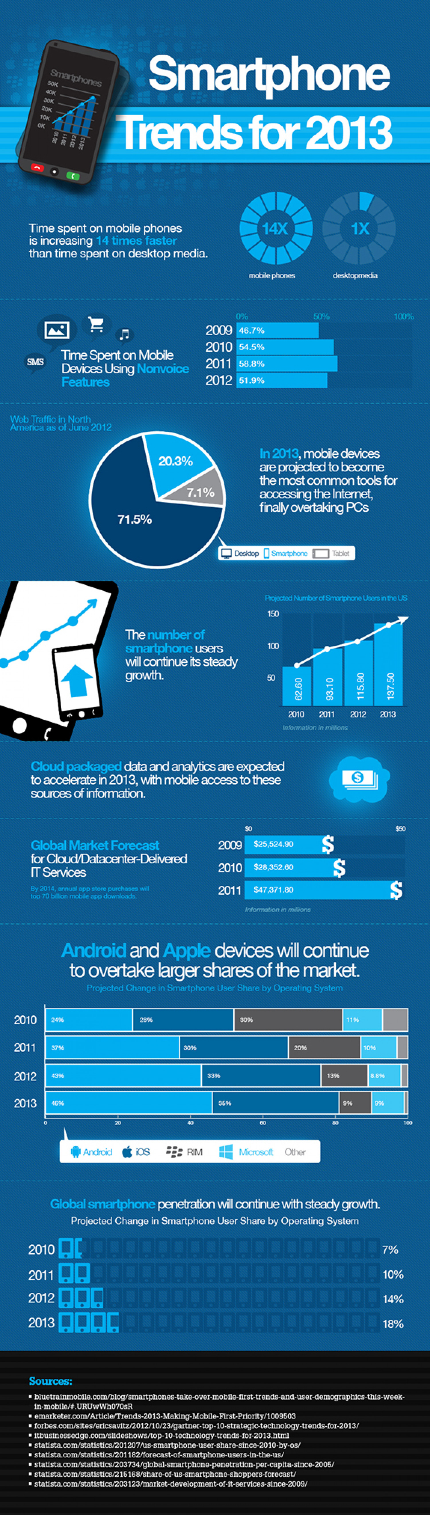 Trends of Smartphone in 2013 Infographic