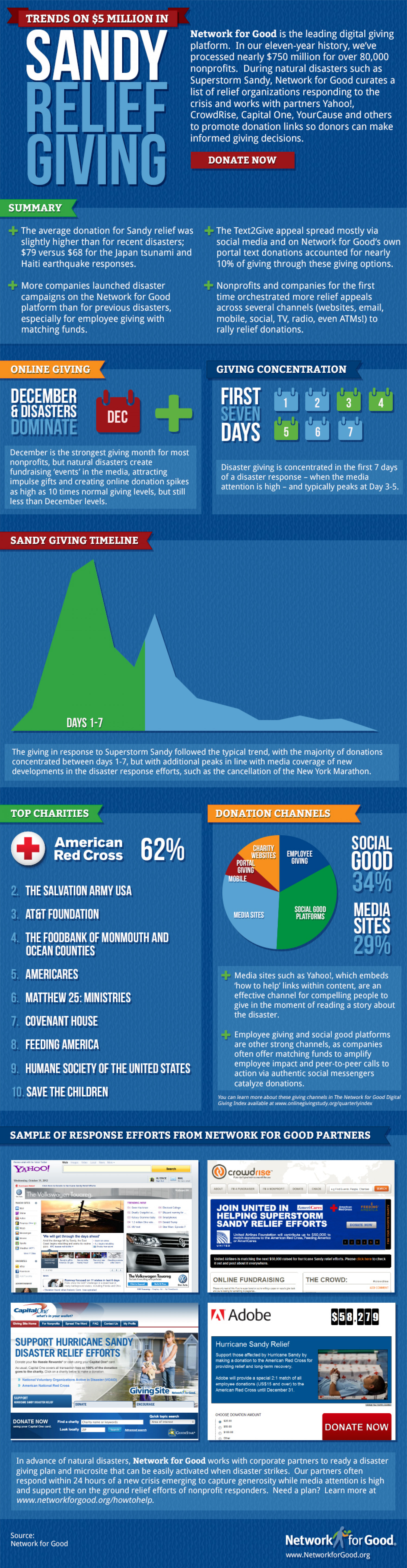 Trends on $5 Million in Sandy Relief Giving Infographic