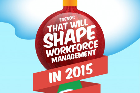 Trends That Will Shape Your Team Management in 2015 Infographic